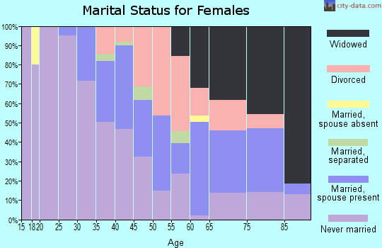 Zip code 15110 marital status for females