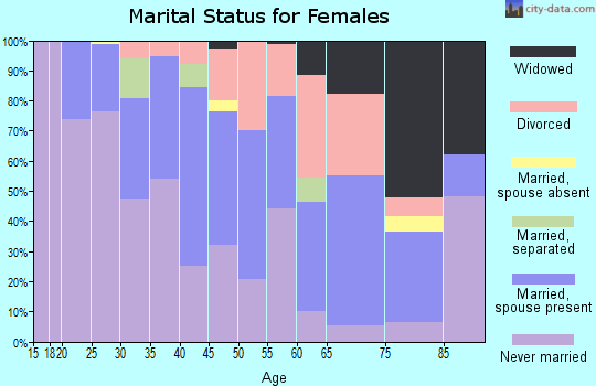 Zip code 15112 marital status for females