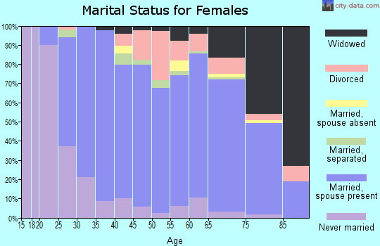 Zip code 15116 marital status for females