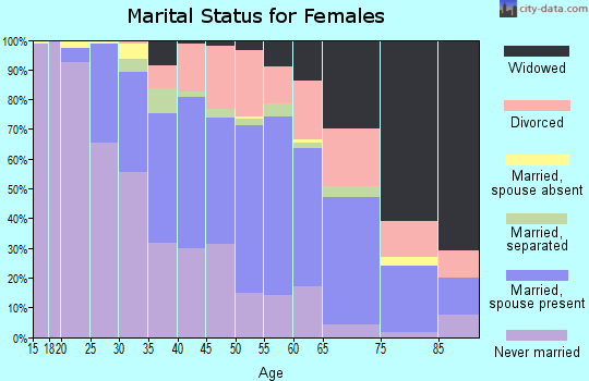 Zip code 15120 marital status for females