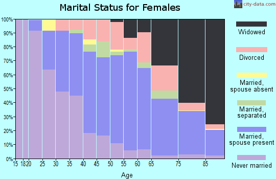 Zip code 15122 marital status for females