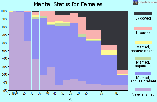 Zip code 15146 marital status for females