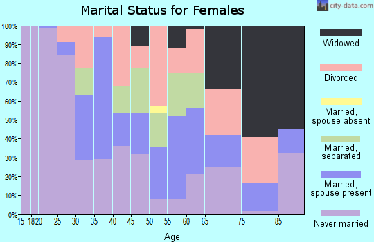 Zip code 15148 marital status for females