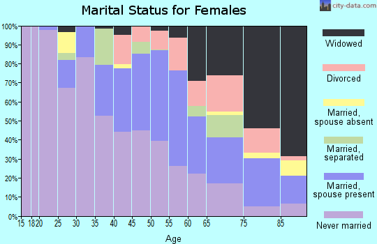 Zip code 15208 marital status for females
