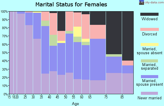 Zip code 15211 marital status for females