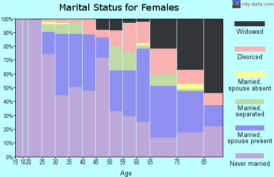 Zip code 15213 marital status for females