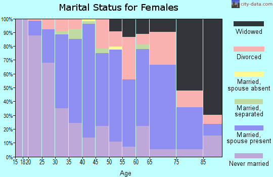 Zip code 15215 marital status for females