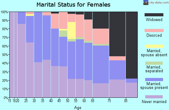 Zip code 15218 marital status for females
