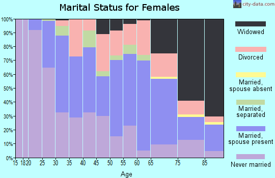 Zip code 15226 marital status for females