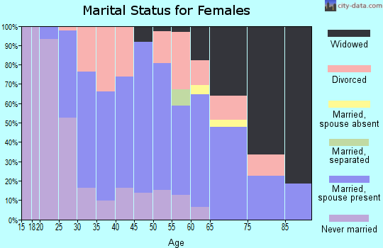 Zip code 15314 marital status for females