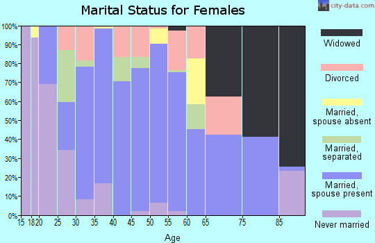 Zip code 15320 marital status for females