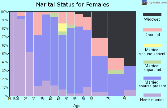 Zip code 15332 marital status for females