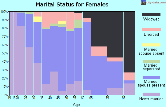 Zip code 15424 marital status for females