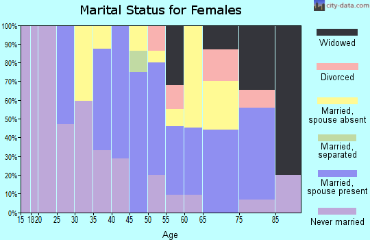 Zip code 15437 marital status for females