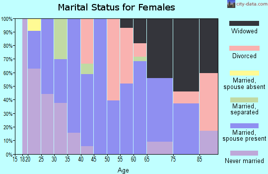 Zip code 15442 marital status for females