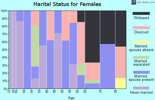 Zip code 15468 marital status for females