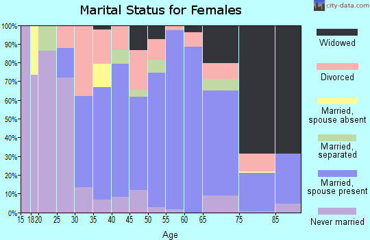 Zip code 15473 marital status for females