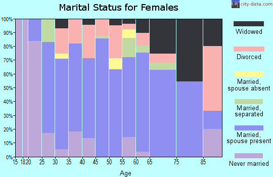 Zip code 15550 marital status for females