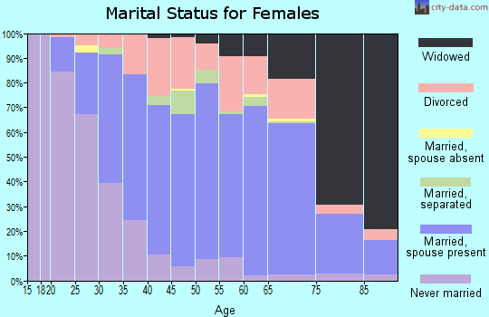 Zip code 15644 marital status for females