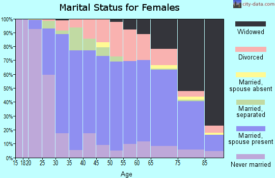 Zip code 15650 marital status for females