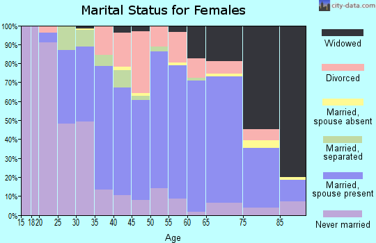 Zip code 15666 marital status for females