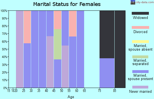 Zip code 15688 marital status for females