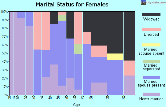 Zip code 15697 marital status for females