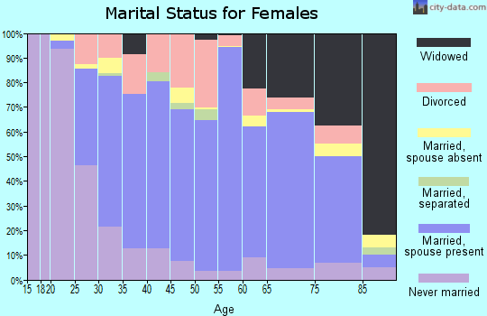 Zip code 15801 marital status for females