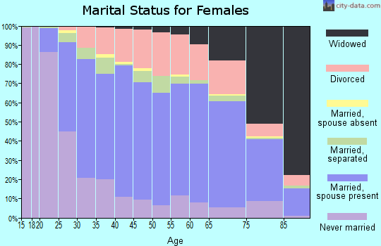 Zip code 16001 marital status for females