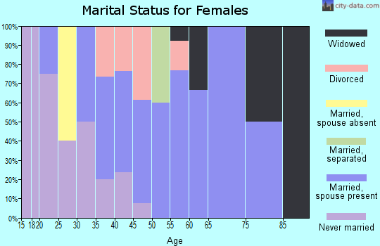 Zip code 16030 marital status for females
