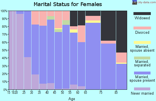 Zip code 16037 marital status for females