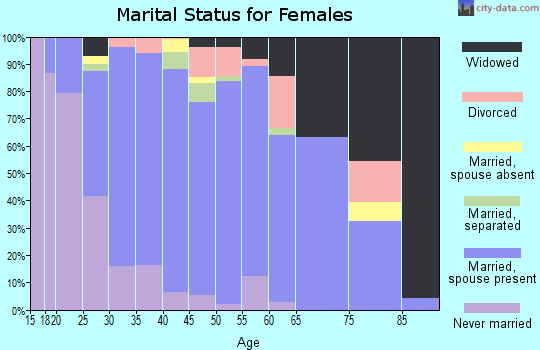 Zip code 16038 marital status for females