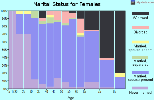 Zip code 16049 marital status for females
