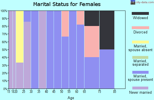 Zip code 16054 marital status for females