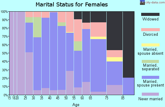 Zip code 16063 marital status for females
