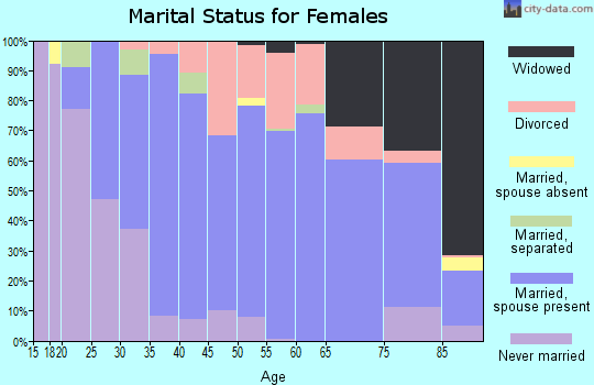 Zip code 16105 marital status for females