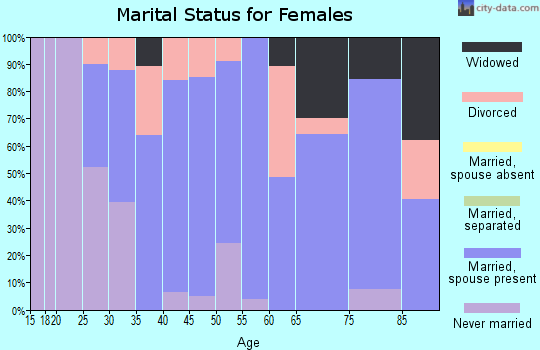 Zip code 16112 marital status for females