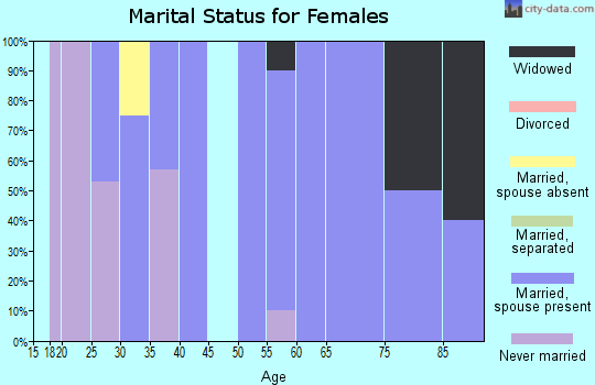 Zip code 16113 marital status for females