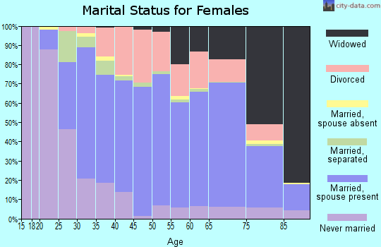 Zip code 16117 marital status for females