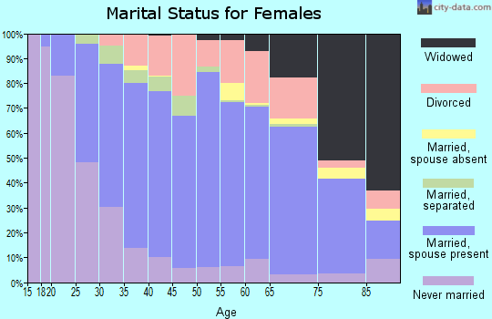 Zip code 16125 marital status for females