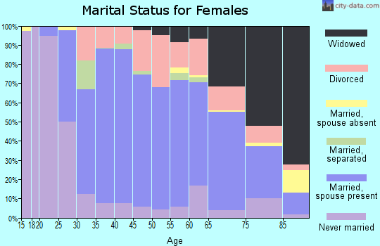 Zip code 16127 marital status for females