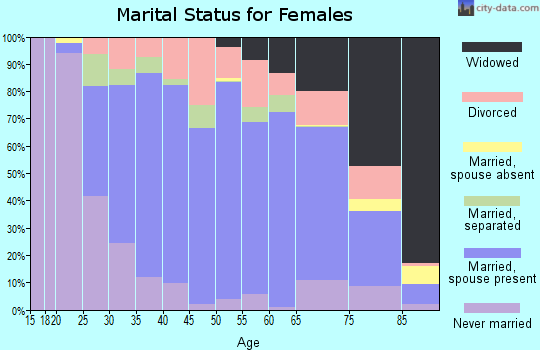 Zip code 16201 marital status for females