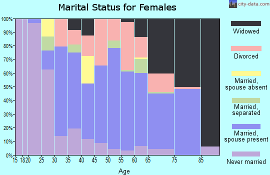 Zip code 16226 marital status for females