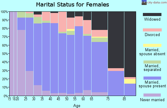 Zip code 16242 marital status for females
