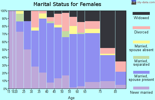 Zip code 16254 marital status for females