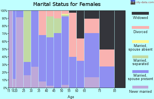 Zip code 16258 marital status for females