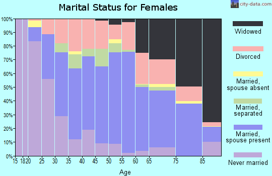 Zip code 16301 marital status for females