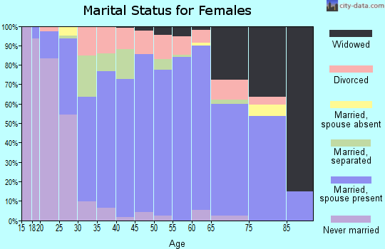 Zip code 16314 marital status for females