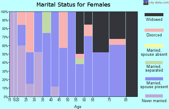 Zip code 16319 marital status for females