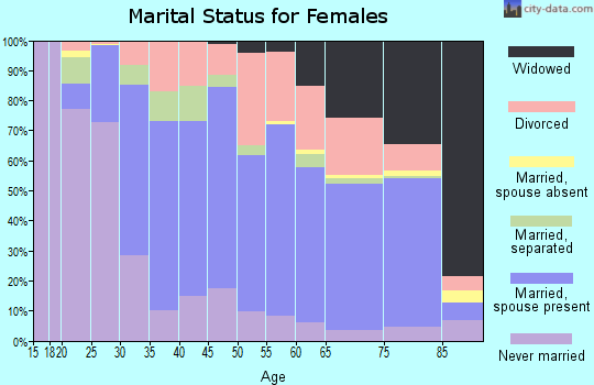 Zip code 16335 marital status for females